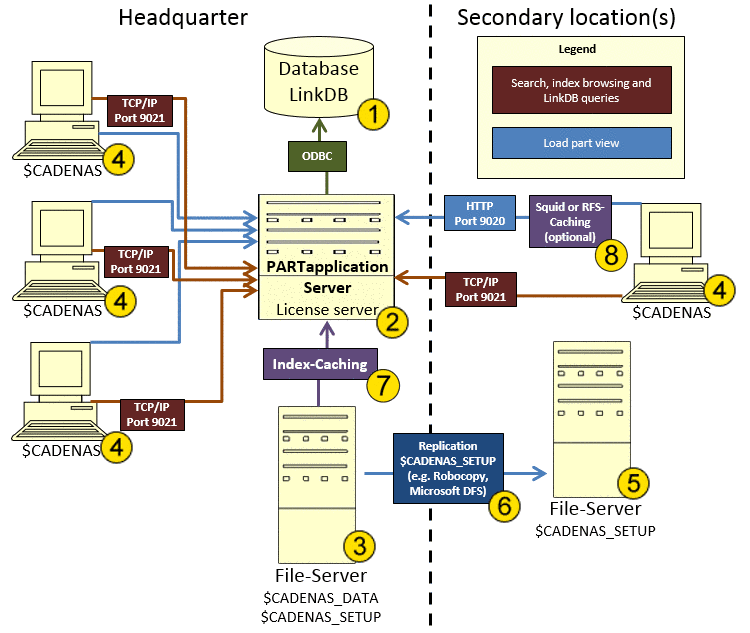 Architecture of a Multi-Site Installation with PARTapplicationServer