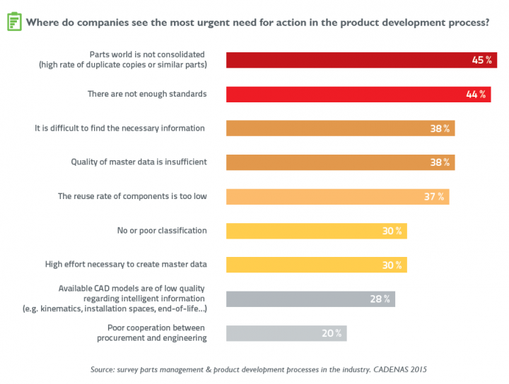 Where do companies see the most urgent need for action in the product development process?