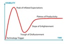 MANUFACTURING PLM PREDICTIONS AND GARTNER HYPE CYCLE 20 YEARS ANALYSIS