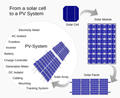 LETS LEARN THE BASICS OF SOLAR ENERGY - SolarEnergy24x7